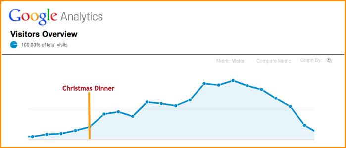 Christmas Web Traffic: Time for a Drink?